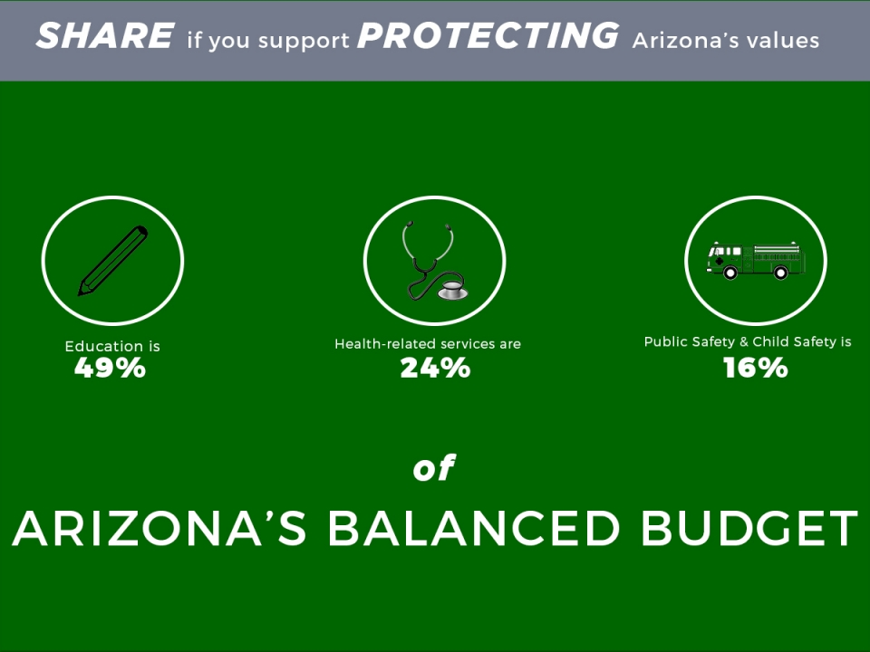 Arizona's Balanced Budget: 49% on education, 24% on Health-related Services, 16% on Public Safety & Child Safety