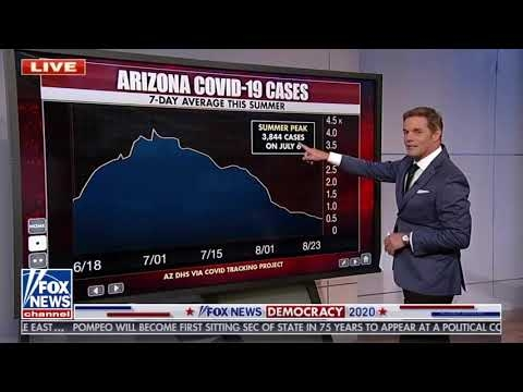 FNC on Declining COVID-19 Cases In Arizona: It's Going In The Right Direction