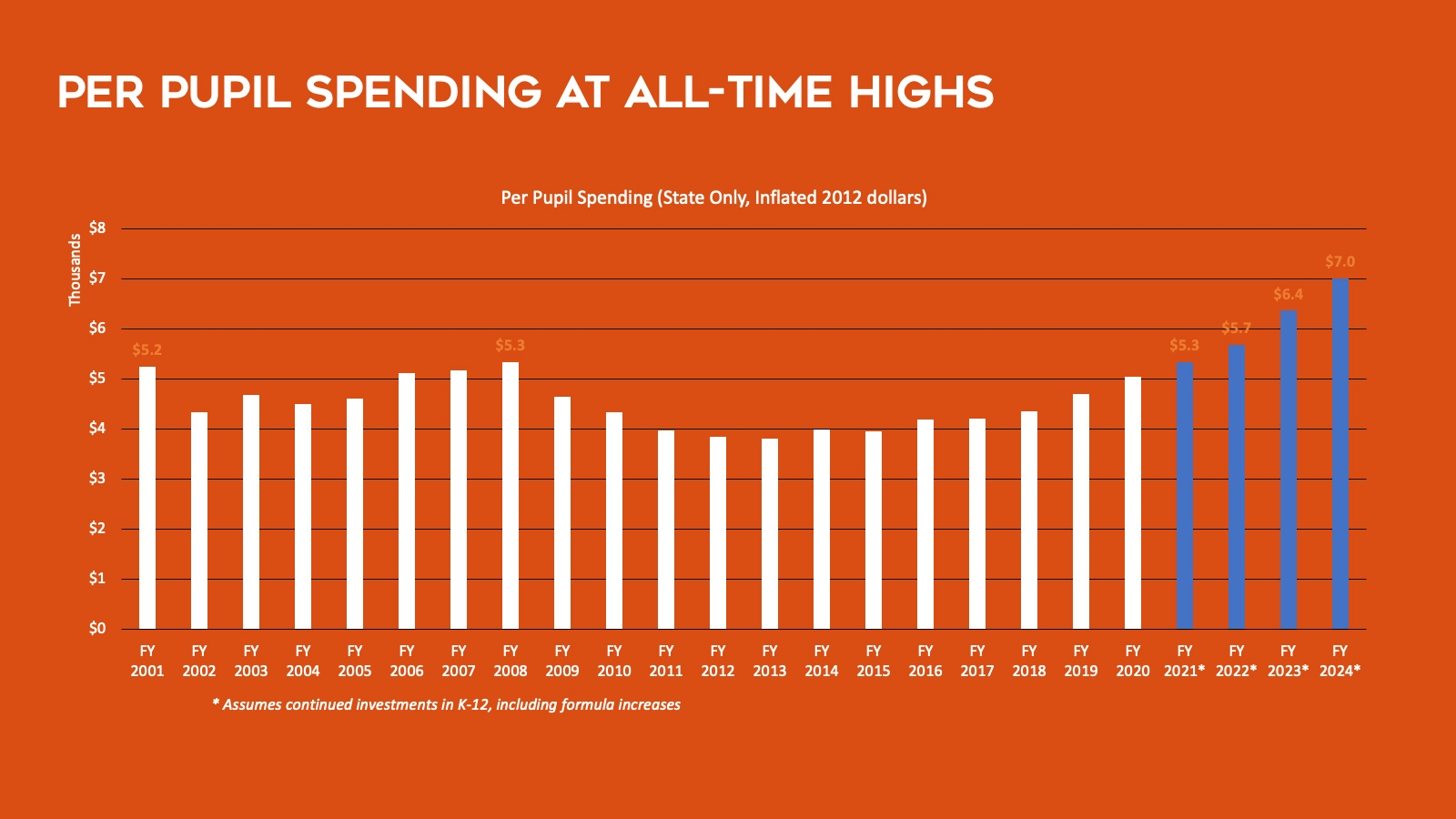 Per pupil spending at all-time highs