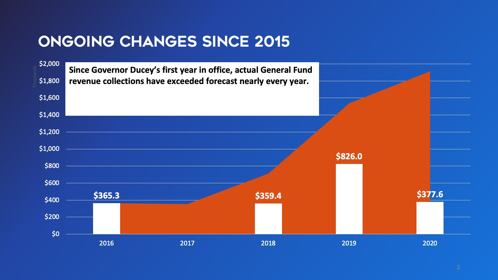 Since Governor Ducey's first year in office, actual General Fund revenue collections have exceeded forecast nearly every year.